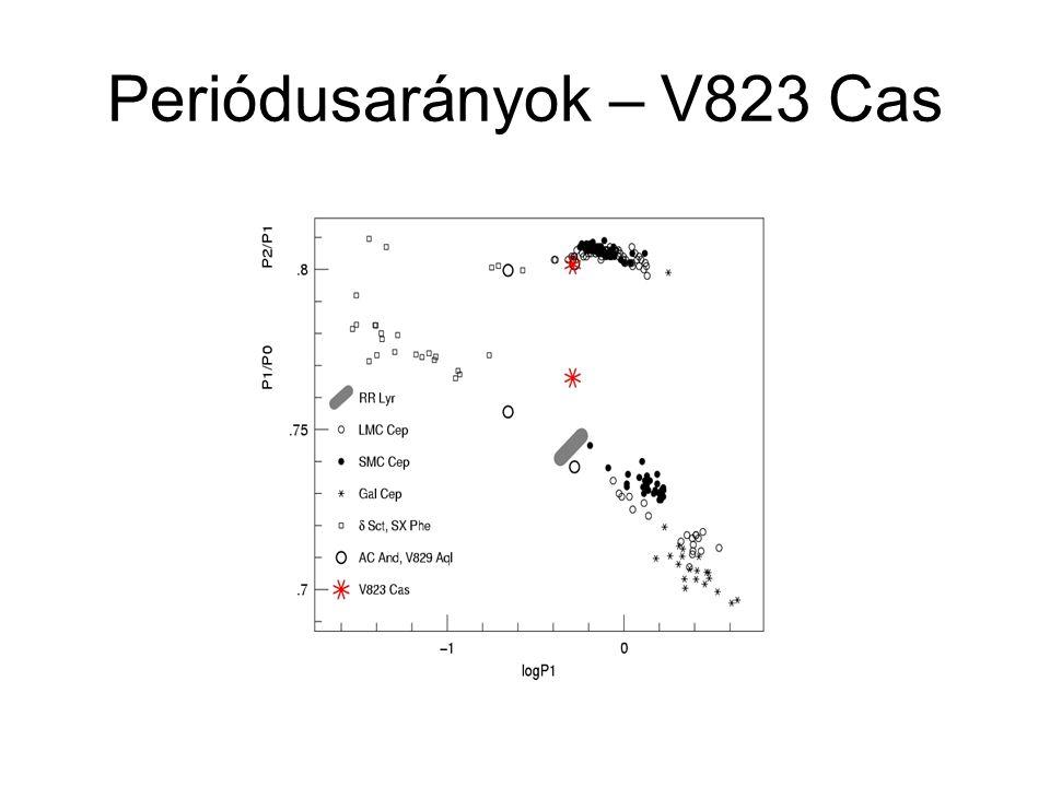 Periódusarányok – V823 Cas