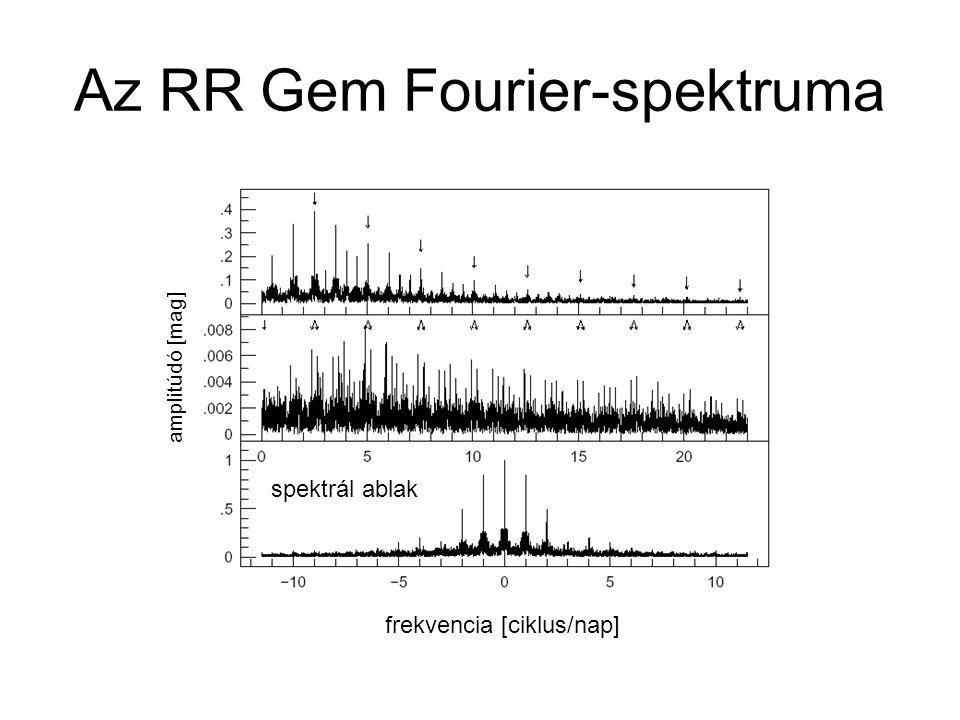Az RR Gem Fourier-spektruma frekvencia [ciklus/nap] amplitúdó [mag] spektrál ablak