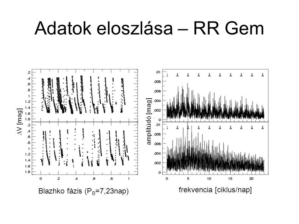 Blazhko fázis (P B =7,23nap) frekvencia [ciklus/nap] amplitúdó [mag]  V [mag] Adatok eloszlása – RR Gem