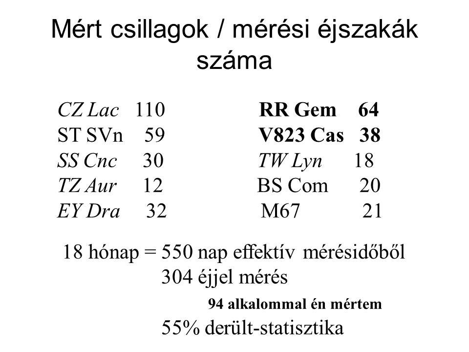 CZ Lac 110 RR Gem 64 ST SVn 59 V823 Cas 38 SS Cnc 30 TW Lyn 18 TZ Aur 12 BS Com 20 EY Dra 32 M67 21 18 hónap = 550 nap effektív mérésidőből 304 éjjel mérés 94 alkalommal én mértem 55% derült-statisztika Mért csillagok / mérési éjszakák száma