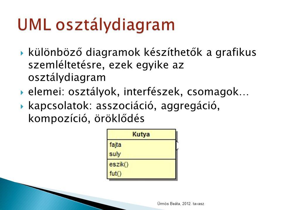  különböző diagramok készíthetők a grafikus szemléltetésre, ezek egyike az osztálydiagram  elemei: osztályok, interfészek, csomagok…  kapcsolatok: