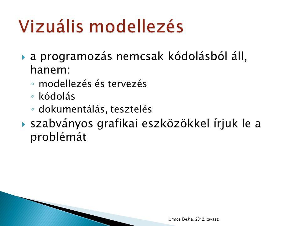  a programozás nemcsak kódolásból áll, hanem: ◦ modellezés és tervezés ◦ kódolás ◦ dokumentálás, tesztelés  szabványos grafikai eszközökkel írjuk le