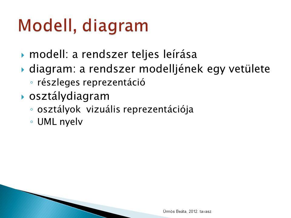  modell: a rendszer teljes leírása  diagram: a rendszer modelljének egy vetülete ◦ részleges reprezentáció  osztálydiagram ◦ osztályok vizuális rep