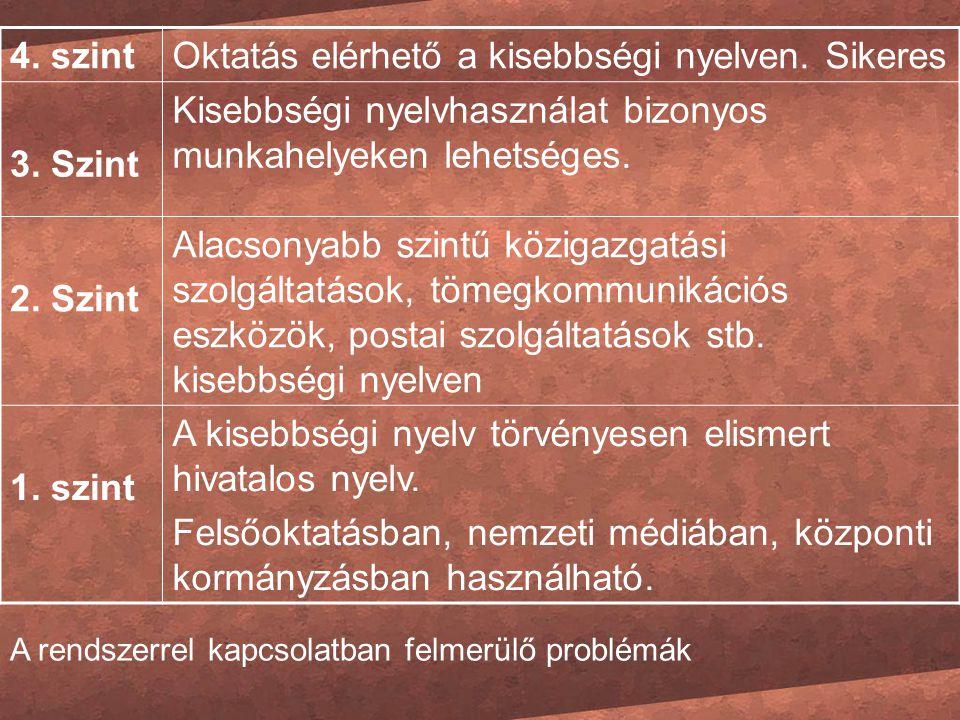 4. szintOktatás elérhető a kisebbségi nyelven. Sikeres 3. Szint Kisebbségi nyelvhasználat bizonyos munkahelyeken lehetséges. 2. Szint Alacsonyabb szin