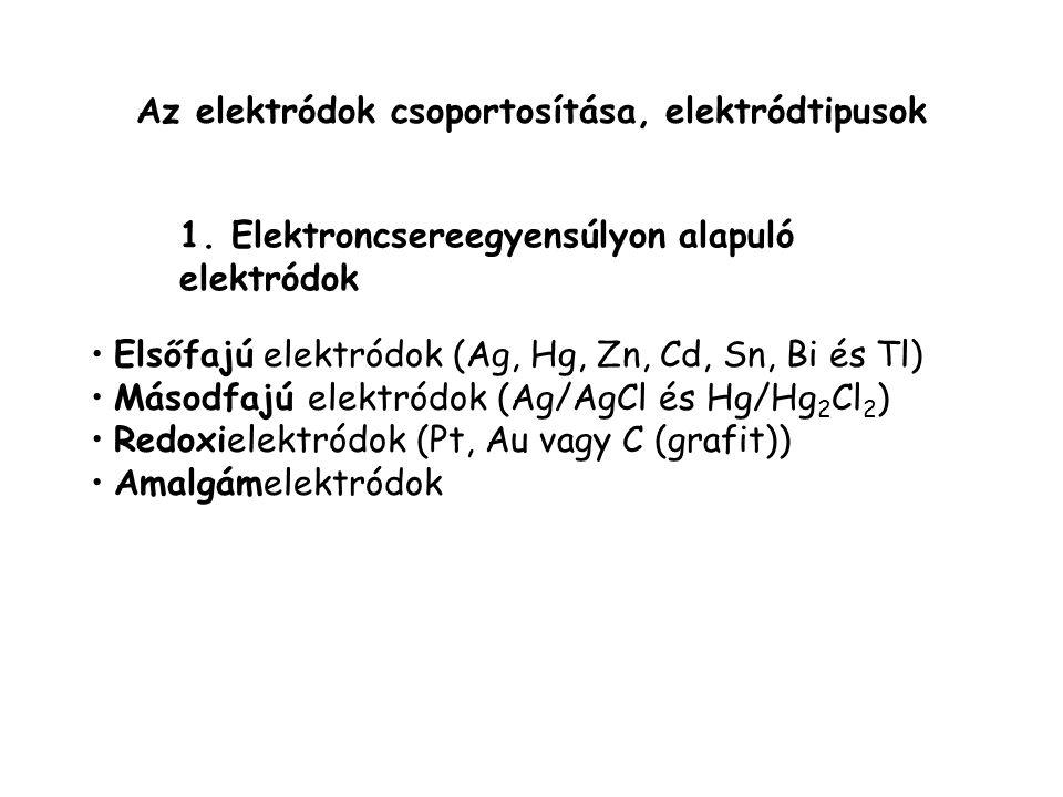 Az elektródok csoportosítása, elektródtipusok II.pH-érzékeny üvegelektród 2.