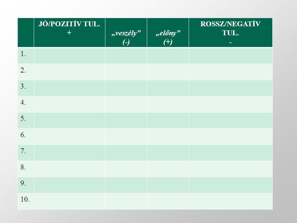 """JÓ/POZITÍV TUL. + """"veszély"""" (-) """"előny"""" (+) ROSSZ/NEGATÍV TUL. - 1. 2. 3. 4. 5. 6. 7. 8. 9. 10."""