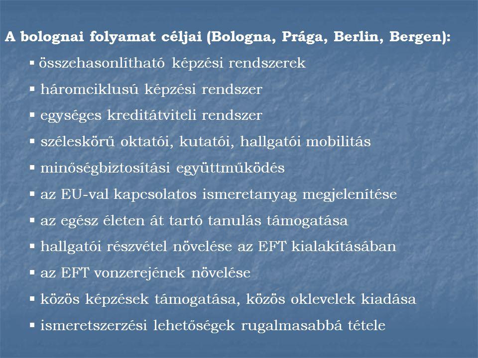 A bolognai folyamat céljai (Bologna, Prága, Berlin, Bergen):  összehasonlítható képzési rendszerek  háromciklusú képzési rendszer  egységes kreditátviteli rendszer  széleskörű oktatói, kutatói, hallgatói mobilitás  minőségbiztosítási együttműködés  az EU-val kapcsolatos ismeretanyag megjelenítése  az egész életen át tartó tanulás támogatása  hallgatói részvétel növelése az EFT kialakításában  az EFT vonzerejének növelése  közös képzések támogatása, közös oklevelek kiadása  ismeretszerzési lehetőségek rugalmasabbá tétele