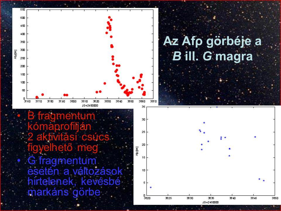 Az Afρ görbéje a B ill. G magra B fragmentum kómaprofilján 2 aktivitási csúcs figyelhető meg G fragmentum esetén a változások hirtelenek, kevésbé mark