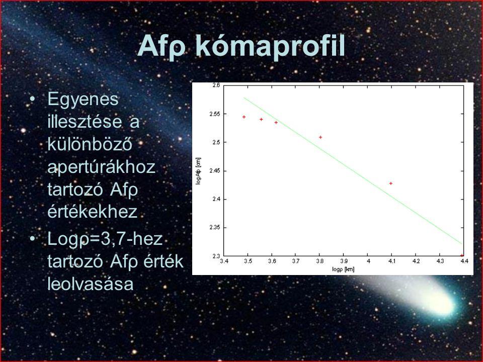 Afρ kómaprofil Egyenes illesztése a különböző apertúrákhoz tartozó Afρ értékekhez Logρ=3,7-hez tartozó Afρ érték leolvasása