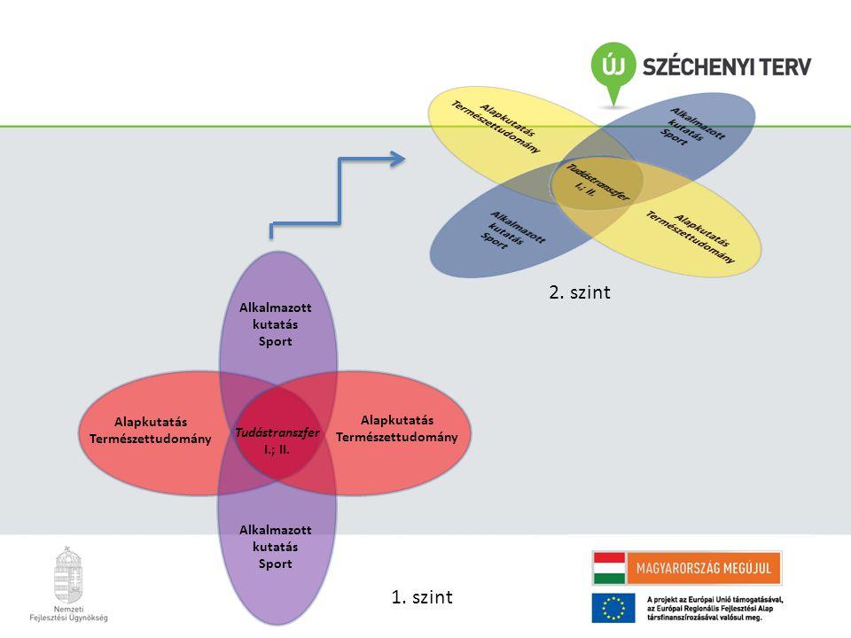 Természettudományos alapkutatások transzferének munkamenete 1.