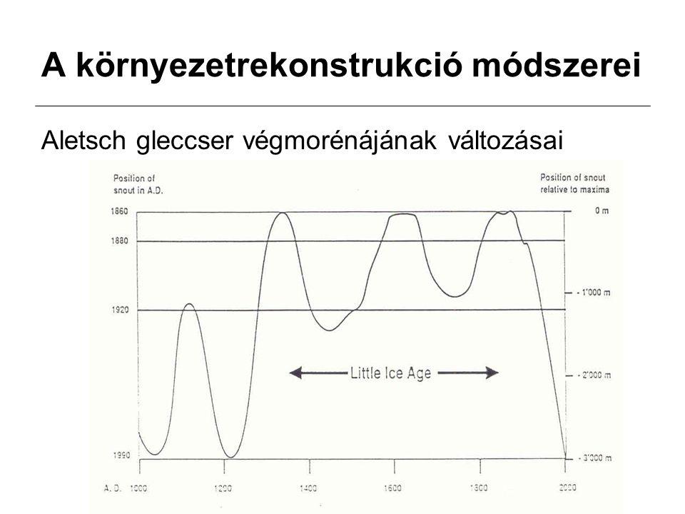 A környezetrekonstrukció módszerei Aletsch gleccser végmorénájának változásai