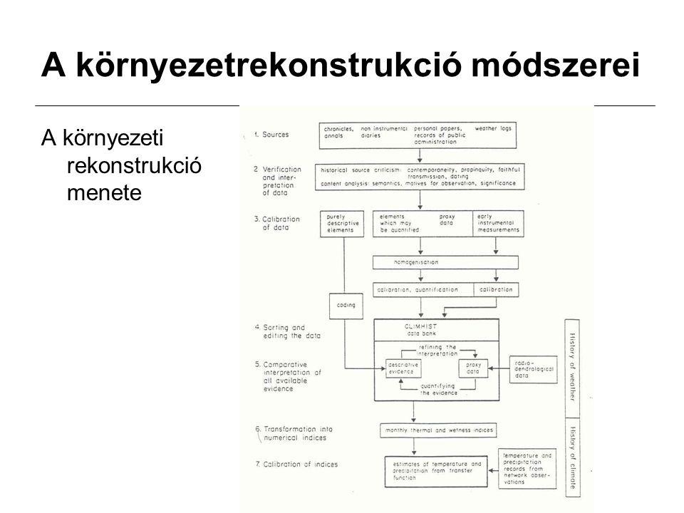 A környezetrekonstrukció módszerei A környezeti rekonstrukció menete