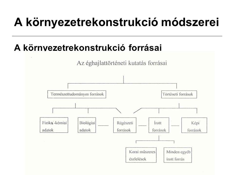 A környezetrekonstrukció módszerei A környezetrekonstrukció forrásai