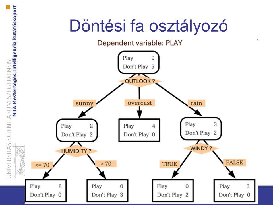 Döntési fa osztályozó