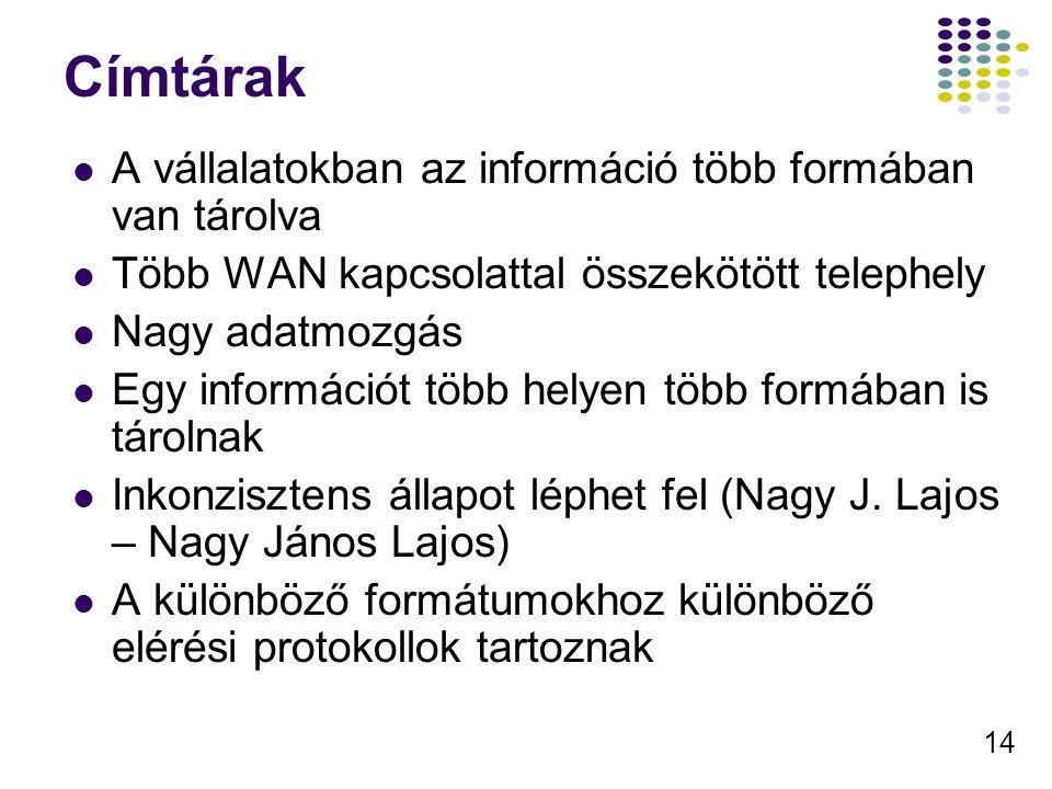 14 Címtárak A vállalatokban az információ több formában van tárolva Több WAN kapcsolattal összekötött telephely Nagy adatmozgás Egy információt több helyen több formában is tárolnak Inkonzisztens állapot léphet fel (Nagy J.