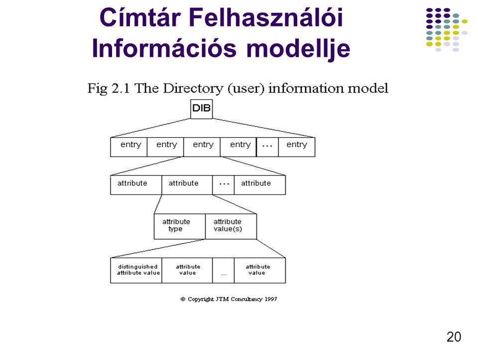 20 Címtár Felhasználói Információs modellje