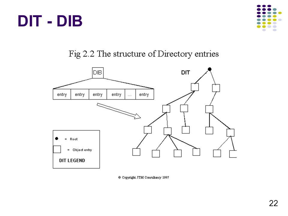 22 DIT - DIB
