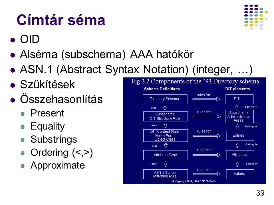 39 Címtár séma OID Alséma (subschema) AAA hatókör ASN.1 (Abstract Syntax Notation) (integer, …) Szűkítések Összehasonlítás Present Equality Substrings Ordering ( ) Approximate