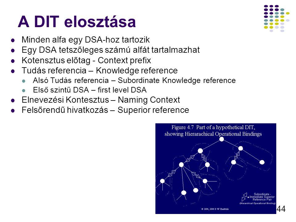 44 A DIT elosztása Minden alfa egy DSA-hoz tartozik Egy DSA tetszőleges számú alfát tartalmazhat Kotensztus előtag - Context prefix Tudás referencia –
