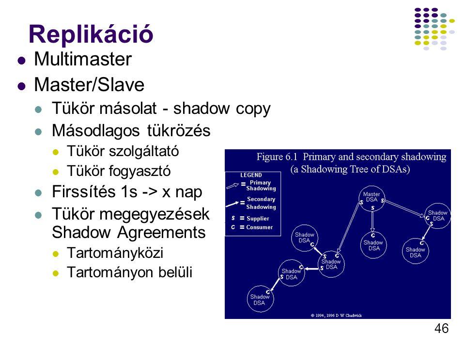 46 Replikáció Multimaster Master/Slave Tükör másolat - shadow copy Másodlagos tükrözés Tükör szolgáltató Tükör fogyasztó Firssítés 1s -> x nap Tükör megegyezések Shadow Agreements Tartományközi Tartományon belüli