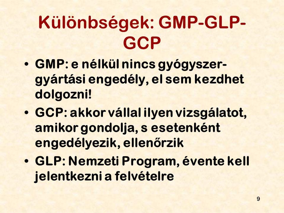 9 Különbségek: GMP-GLP- GCP GMP: e nélkül nincs gyógyszer- gyártási engedély, el sem kezdhet dolgozni! GCP: akkor vállal ilyen vizsgálatot, amikor gon