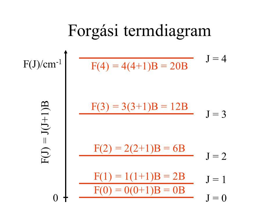 Forgási termdiagram F(4) = 4(4+1)B = 20B F(0) = 0(0+1)B = 0B F(1) = 1(1+1)B = 2B F(3) = 3(3+1)B = 12B F(2) = 2(2+1)B = 6B J = 3 J = 4 J = 2 J = 1 J =