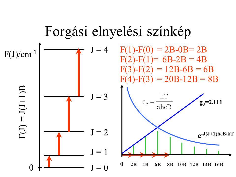 Forgási elnyelési színkép J = 3 J = 4 J = 2 J = 1 J = 0 F(J)/cm -1 0 F(J) = J(J+1)B F(1)-F(0) = 2B-0B= 2B F(2)-F(1)= 6B-2B = 4B F(3)-F(2) = 12B-6B = 6
