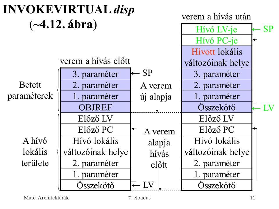 Máté: Architektúrák7. előadás11 INVOKEVIRTUAL disp (~4.12. ábra) Hívó LV-je Hívó PC-je Hívott lokális változóinak helye 3. paraméter 2. paraméter 1. p