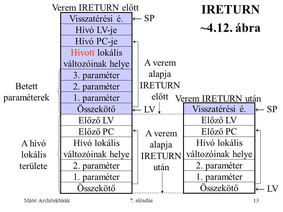 Máté: Architektúrák7. előadás13 IRETURN ~4.12. ábra Visszatérési é. Hívó LV-je Hívó PC-je Hívott lokális változóinak helye 3. paraméter 2. paraméter 1