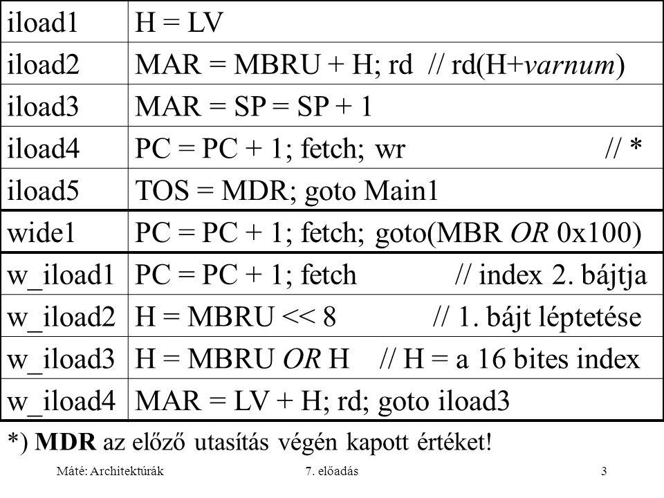 Máté: Architektúrák7. előadás3 *) MDR az előző utasítás végén kapott értéket! iload1H = LV iload2MAR = MBRU + H; rd // rd(H+varnum) iload3MAR = SP = S