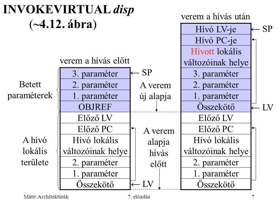 Máté: Architektúrák7. előadás7 INVOKEVIRTUAL disp (~4.12. ábra) Hívó LV-je Hívó PC-je Hívott lokális változóinak helye 3. paraméter 2. paraméter 1. pa