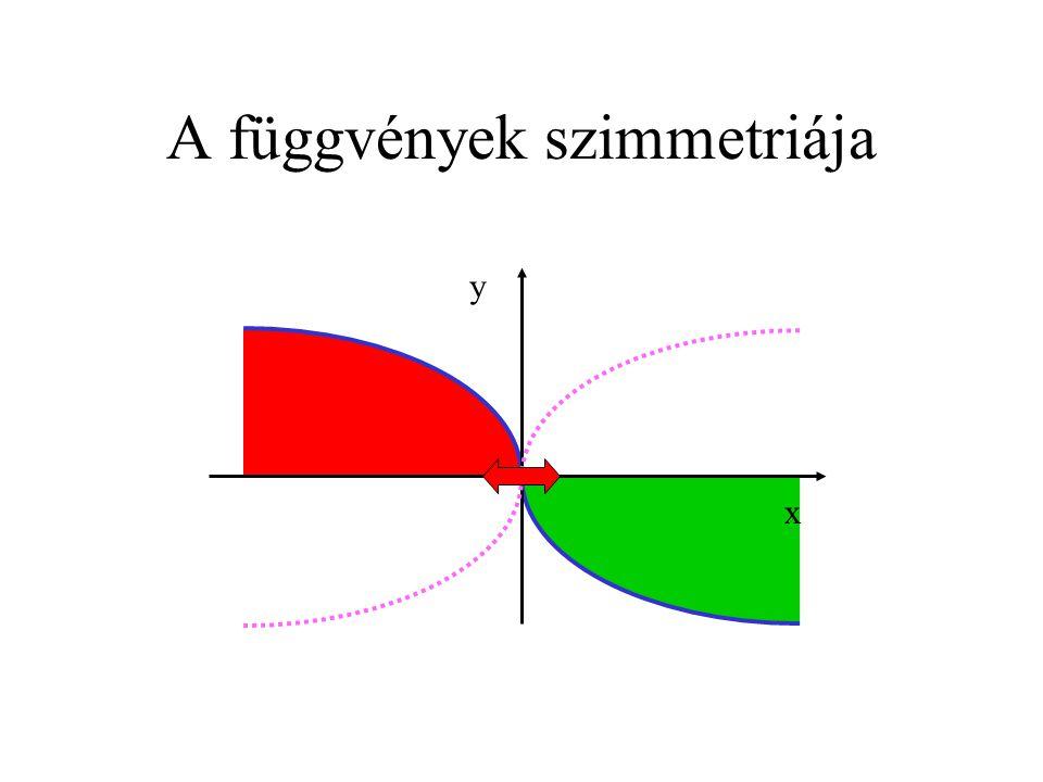 A függvények szimmetriája x y