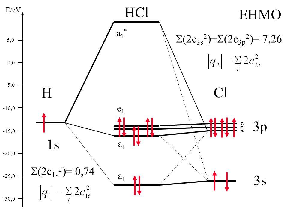 a1a1 e1e1 a1a1 E/eV 5,0 0,0 -5,0 -10,0 -15,0 -20,0 -25,0 -30,0 H Cl HCl  (2c 1s 2 )= 0,74  (2c 3s 2 )+  (2c 3p 2 )= 7,26 EHMO a1*a1* 3p 3s 1s pxpypzpxpypz