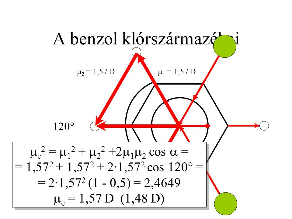 A benzol klórszármazékai   = 1,57 D   = 1,57 D 120°  e 2 =  1 2 +  2 2 +2  1  2 cos  = = 1,57 2 + 1,57 2 + 2·1,57 2 cos 120° = = 2·1,57 2 (1 - 0,5) = 2,4649  e = 1,57 D (1,48 D)  e 2 =  1 2 +  2 2 +2  1  2 cos  = = 1,57 2 + 1,57 2 + 2·1,57 2 cos 120° = = 2·1,57 2 (1 - 0,5) = 2,4649  e = 1,57 D (1,48 D)