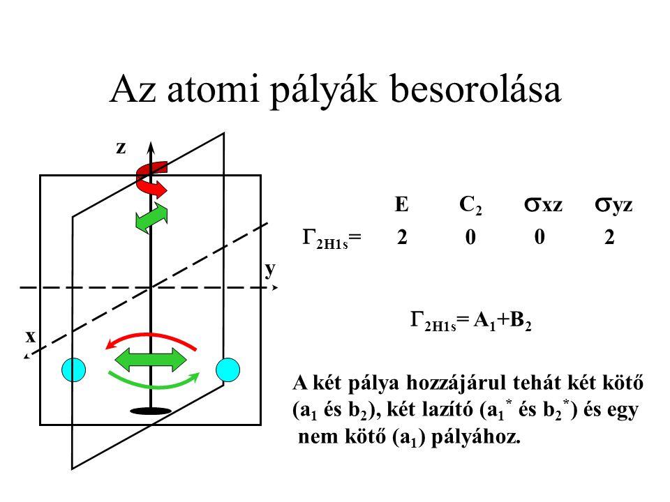 Az atomi pályák besorolása z y x  yz  xz C2C2 E  2H1s = 20 0 2  2H1s = A 1 +B 2 A két pálya hozzájárul tehát két kötő (a 1 és b 2 ), két lazító (a 1 * és b 2 * ) és egy nem kötő (a 1 ) pályához.