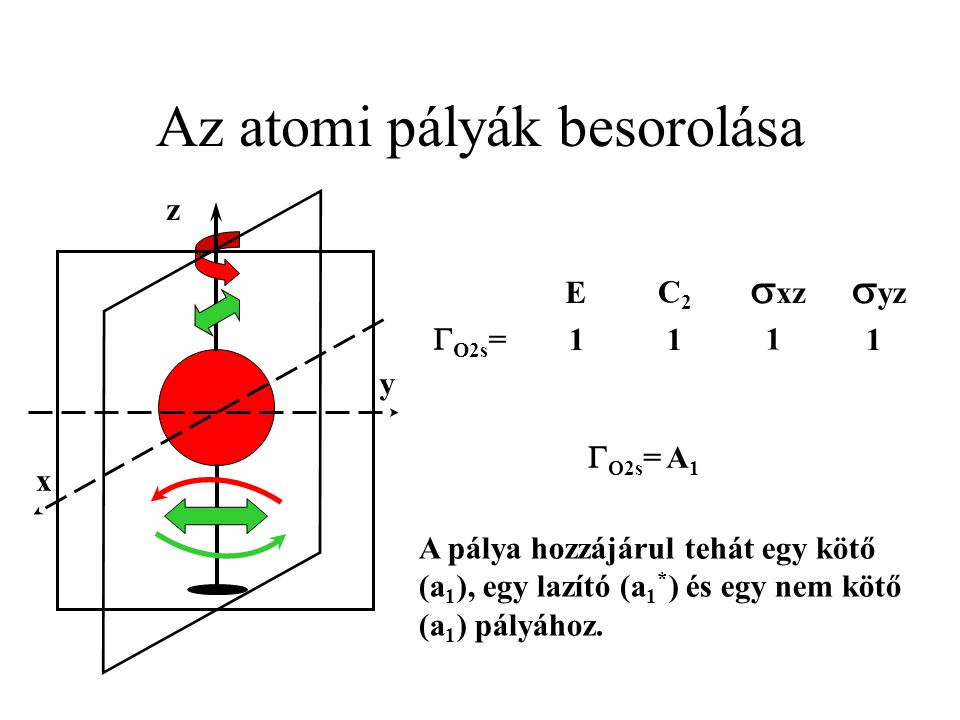 Az atomi pályák besorolása z y x  yz  xz C2C2 E  O2s = 11 1 1   2s = A 1 A pálya hozzájárul tehát egy kötő (a 1 ), egy lazító (a 1 * ) és egy nem kötő (a 1 ) pályához.
