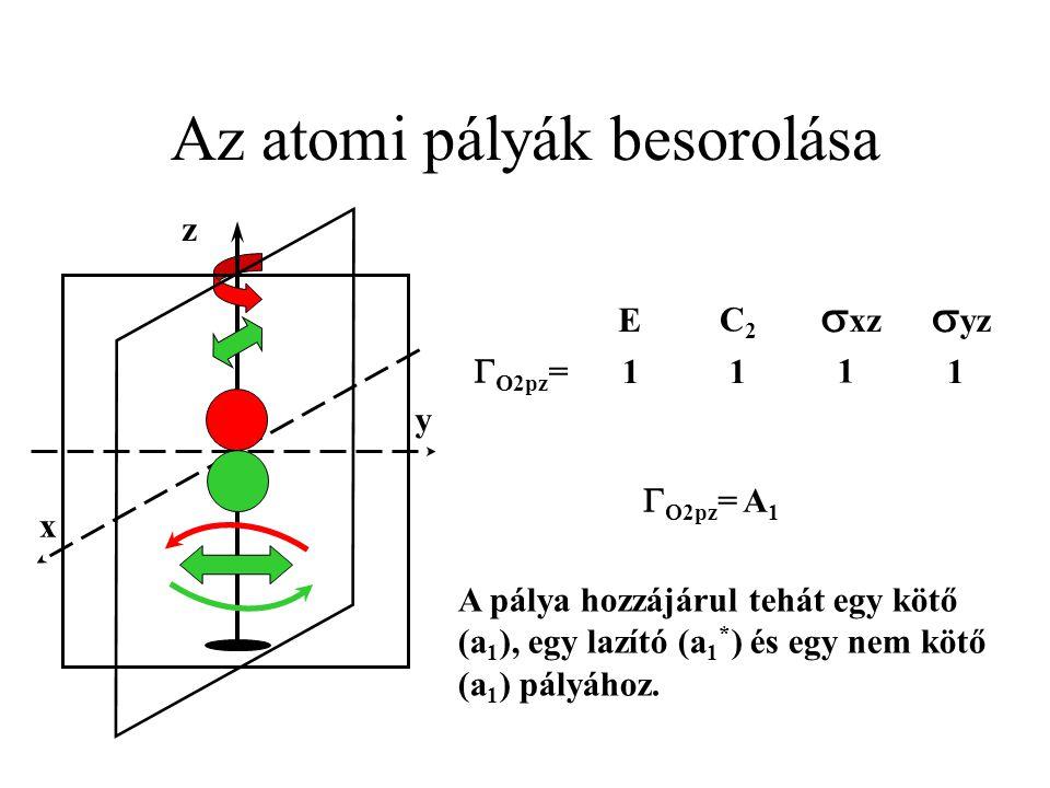 Az atomi pályák besorolása z y x  yz  xz C2C2 E  O2pz = 11 1 1   2pz = A 1 A pálya hozzájárul tehát egy kötő (a 1 ), egy lazító (a 1 * ) és egy nem kötő (a 1 ) pályához.