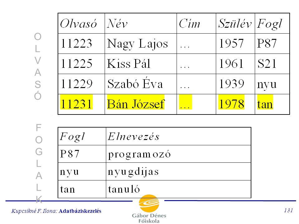 Kupcsikné F. Ilona: Adatbáziskezelés 130 KÖLCSÖNZÉSKÖLCSÖNZÉS PÉL DÁ NY