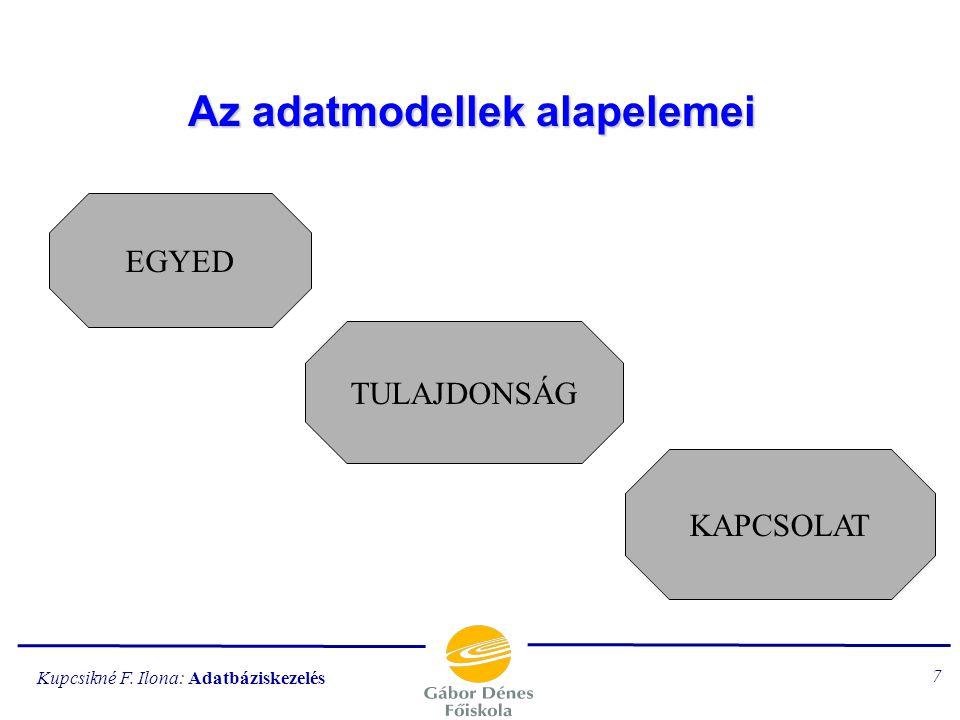 Kupcsikné F. Ilona: Adatbáziskezelés 6 1. Formalista megközelítés gráfokkal való ábrázolás - a hierarchikus, hálós adatmodell elődje 2. Szemantikai me