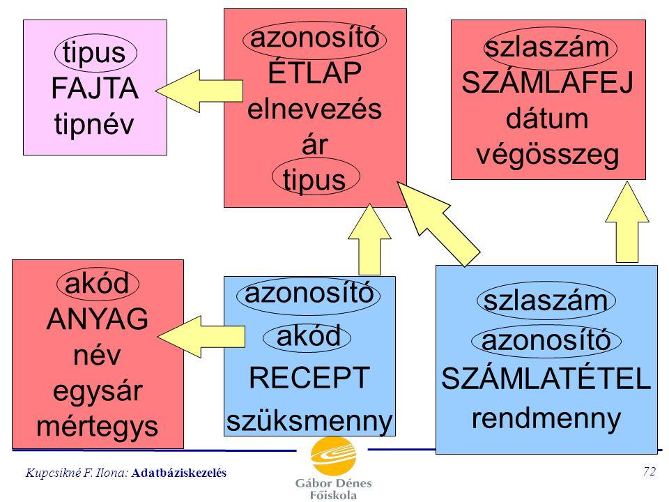 Kupcsikné F. Ilona: Adatbáziskezelés 71 Kapcsolati ábra minden nyíl az N:1 kapcsolatot jelenti