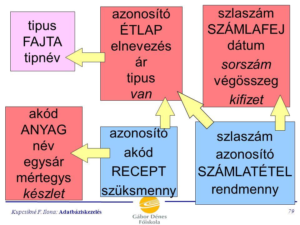 Kupcsikné F. Ilona: Adatbáziskezelés 78 A végleges adatbázis ábrázolása (3 részletben, majd egy áttekintő ábra)