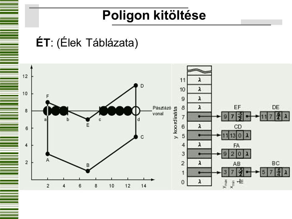 Poligon kitöltése ÉT: (Élek Táblázata)