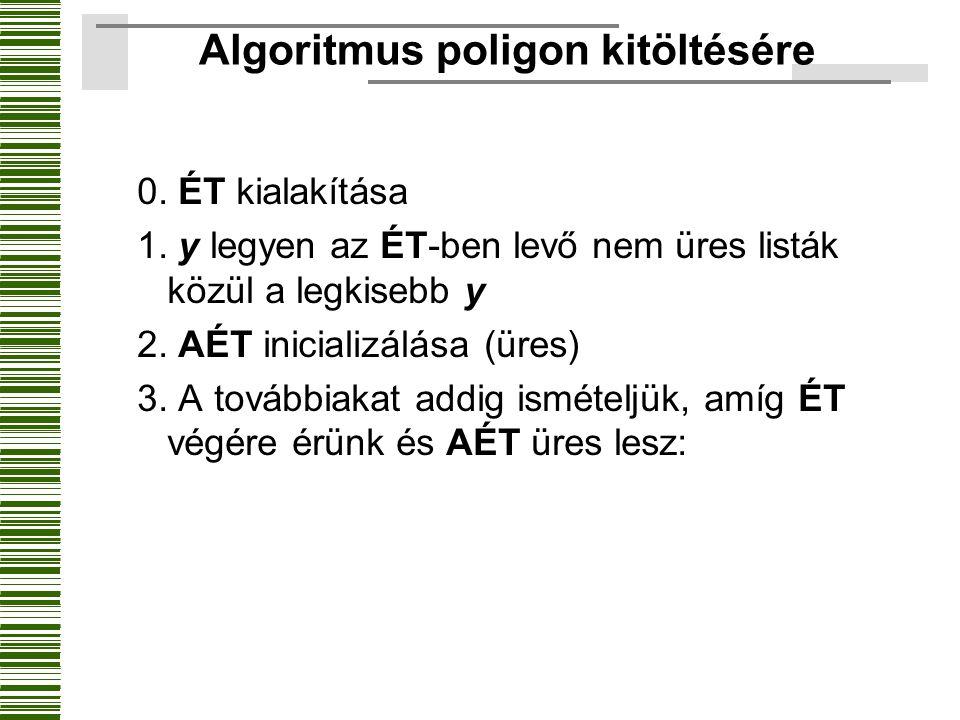 Algoritmus poligon kitöltésére 0. ÉT kialakítása 1. y legyen az ÉT-ben levő nem üres listák közül a legkisebb y 2. AÉT inicializálása (üres) 3. A tová