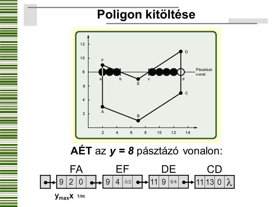 Poligon kitöltése AÉT az y = 8 pásztázó vonalon: FA 920 EF 94 -5/2 DE 119 6/4 CD 11130 y max x 1/m