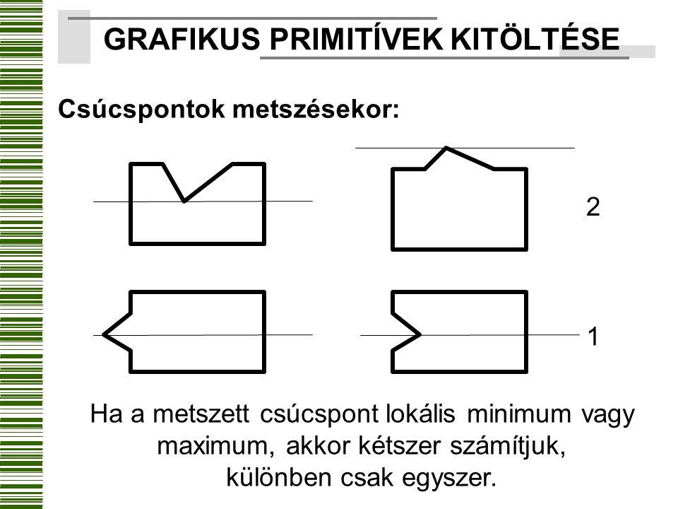 Csúcspontok metszésekor: Ha a metszett csúcspont lokális minimum vagy maximum, akkor kétszer számítjuk, különben csak egyszer. 2 1 GRAFIKUS PRIMITÍVEK