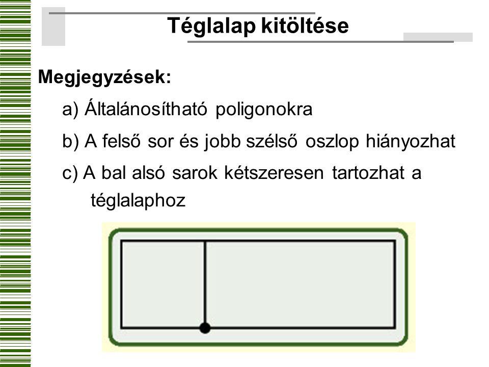 Téglalap kitöltése Megjegyzések: a) Általánosítható poligonokra b) A felső sor és jobb szélső oszlop hiányozhat c) A bal alsó sarok kétszeresen tartoz