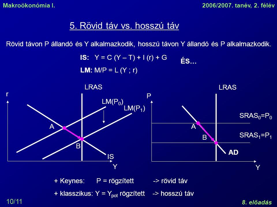 Makroökonómia I.2006/2007. tanév, 2. félév 8. előadás 10/11 5. Rövid táv vs. hosszú táv Y Y P IS LM(P 0 ) AD LRAS LM(P 1 ) AA B B r SRAS 0 =P 0 SRAS 1