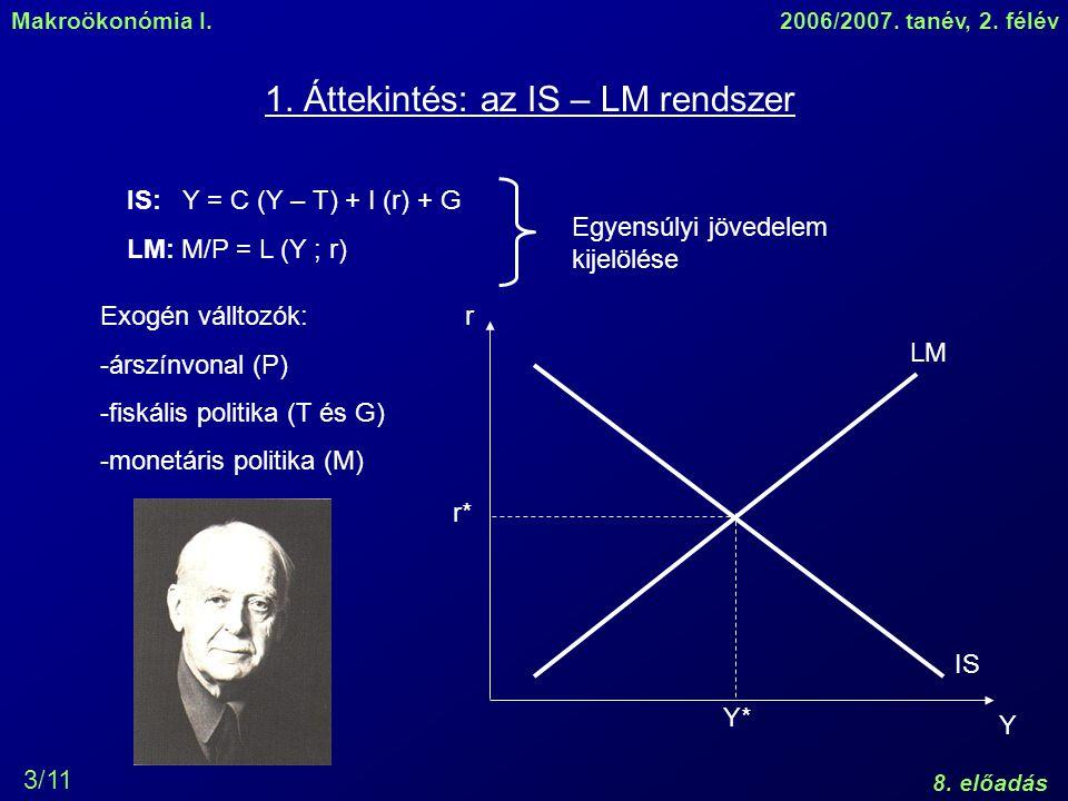 Makroökonómia I.2006/2007. tanév, 2. félév 8. előadás 3/11 1. Áttekintés: az IS – LM rendszer IS: Y = C (Y – T) + I (r) + G LM: M/P = L (Y ; r) Egyens