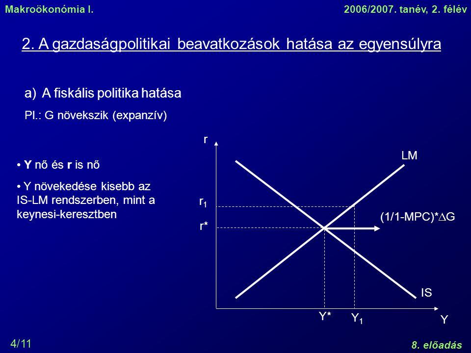Makroökonómia I.2006/2007. tanév, 2. félév 8. előadás 4/11 2. A gazdaságpolitikai beavatkozások hatása az egyensúlyra r Y LM IS r* Y* a)A fiskális pol