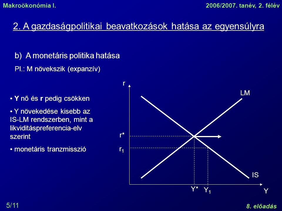 Makroökonómia I.2006/2007. tanév, 2. félév 8. előadás 5/11 r Y LM IS r* Y* b) A monetáris politika hatása Pl.: M növekszik (expanzív) 2. A gazdaságpol